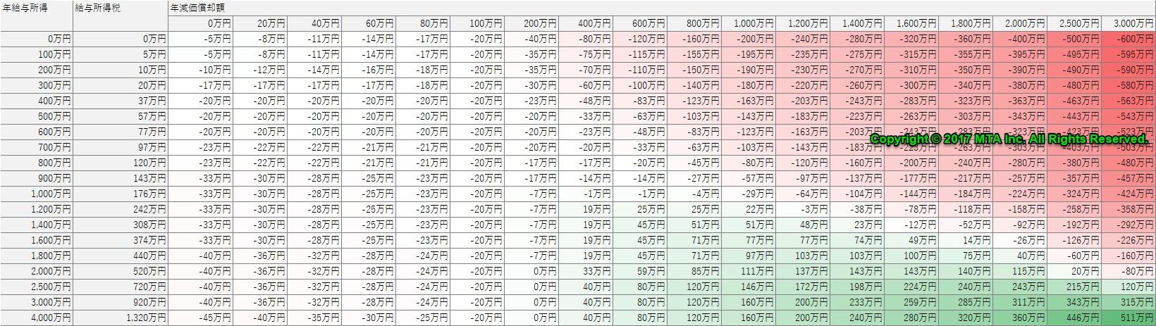 不動産投資・減価償却の効果
