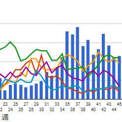 line-bar-chart