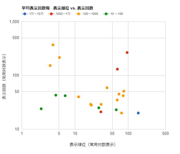 キーワードプランナー 平均検索ボリューム と 実際の表示回数との比較